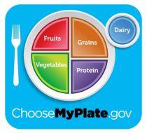 Credit: Myplate.gov